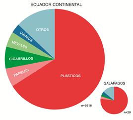 Composición de la macrobasura registrada en las 25 playas muestreadas en la costa ecuatoriana.